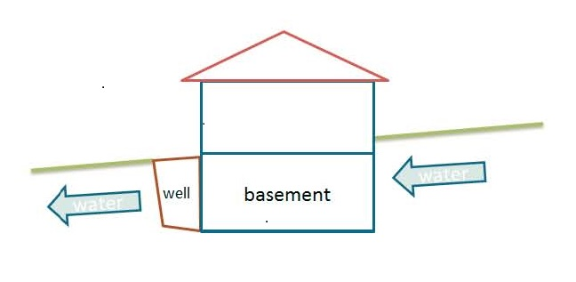 Drainage considerations with Egress Window Wells.